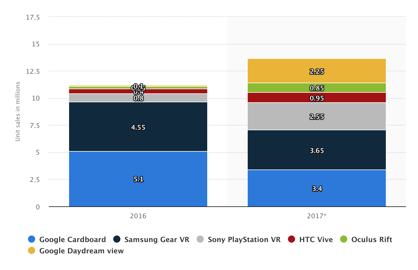 VR Devices Sales 2016/2017