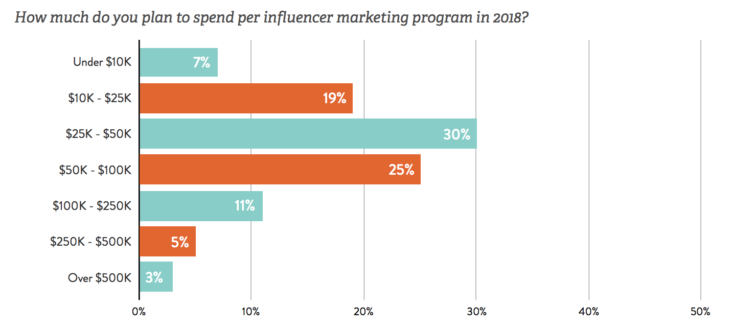The State of Influencer Marketing 2018