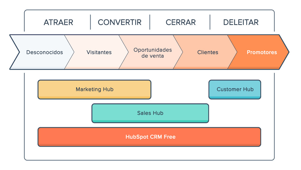 Inbound Methodology - by Hubspot