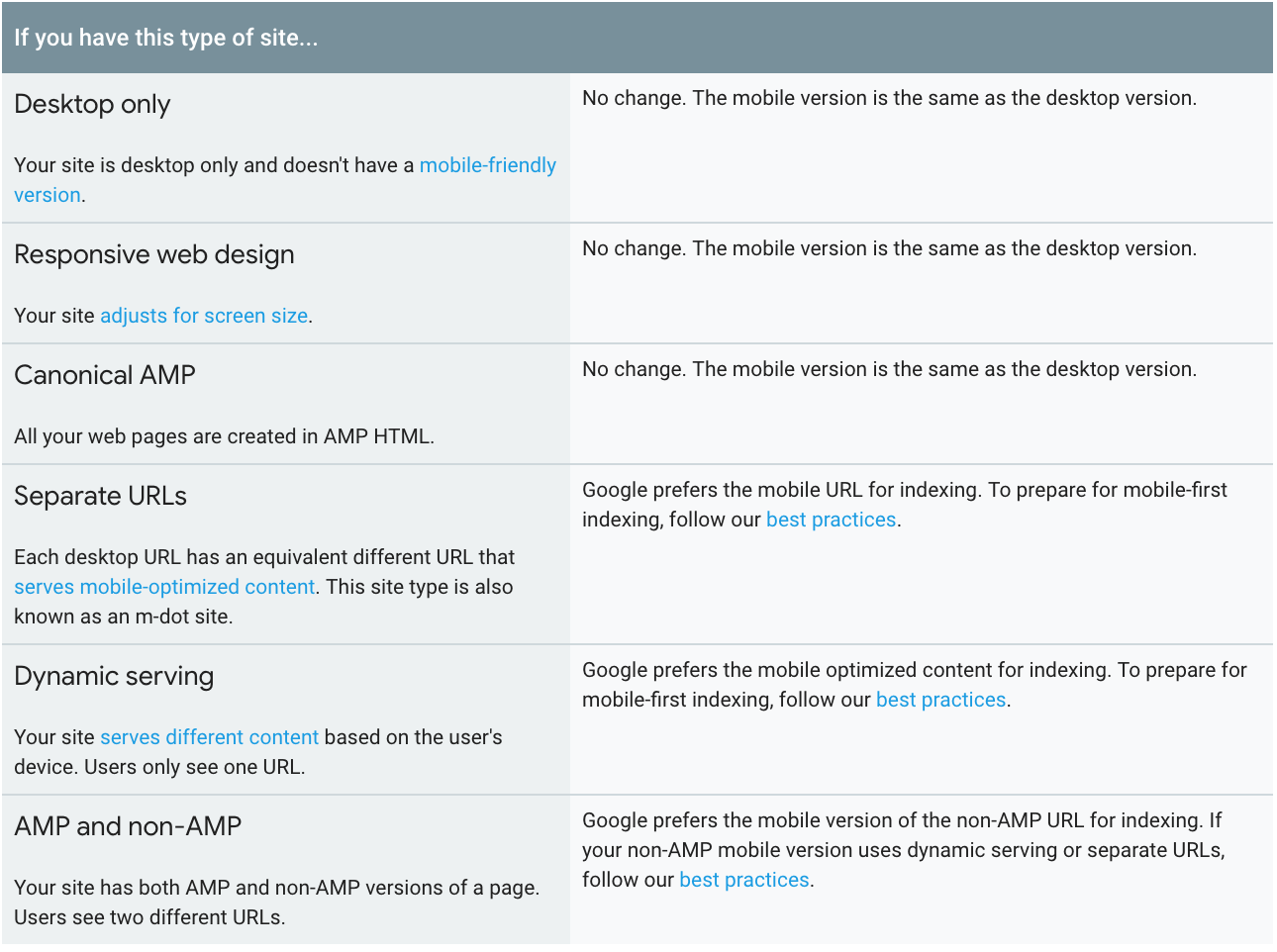 Changes depending on type of website, indication by Google