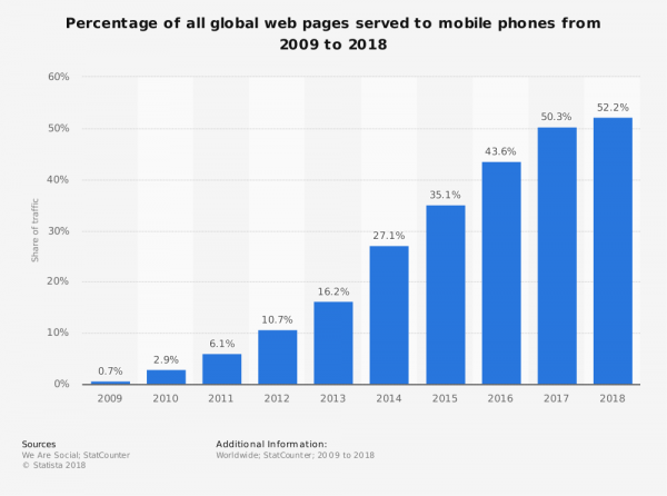 Percentage of global pages served to mobile phone 2009-2018