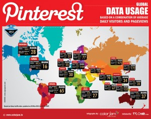 Pinterst data usage