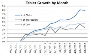 crecimiento tablets